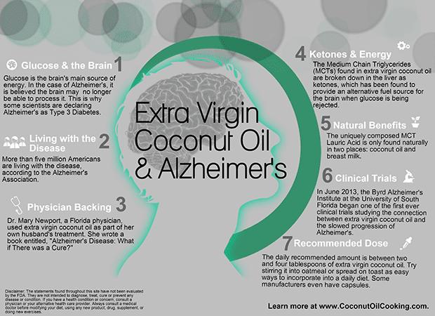EVCO & Alzheimer's