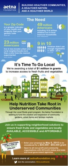Aetna Foundation Community Gardens Grant