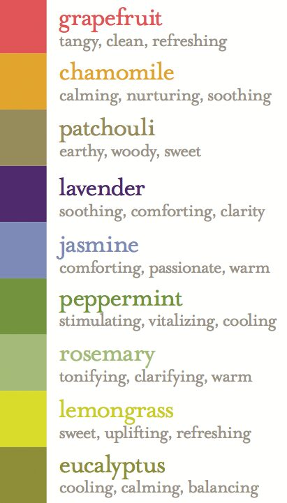 Earthy-Elements-Fragrance-Chart