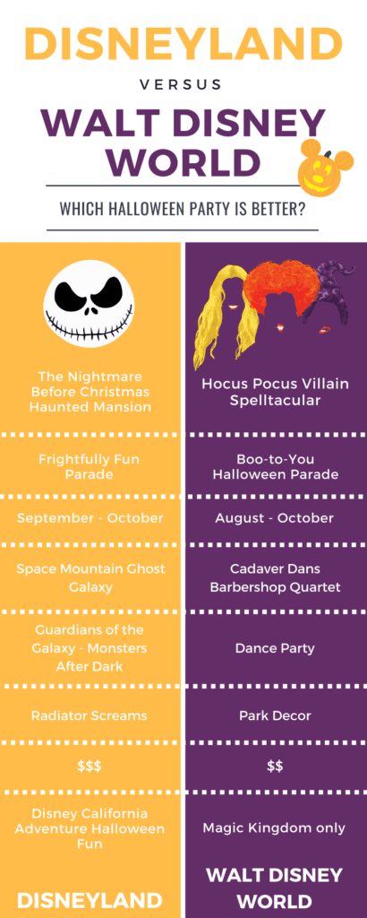 Mickey's Halloween Party VS  Mickey's Not-So-Scary Halloween